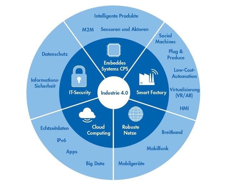 Wichtige Begriffe für die digitale Transformation in der Wasserwirtschaft 2