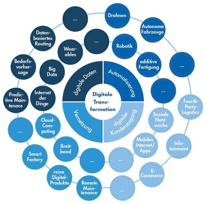 Wichtige Begriffe für die digitale Transformation in der Wasserwirtschaft 1
