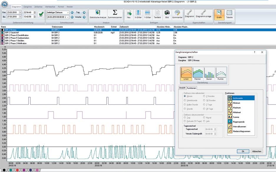 SCADA V10 Analysieren und optimieren 3
