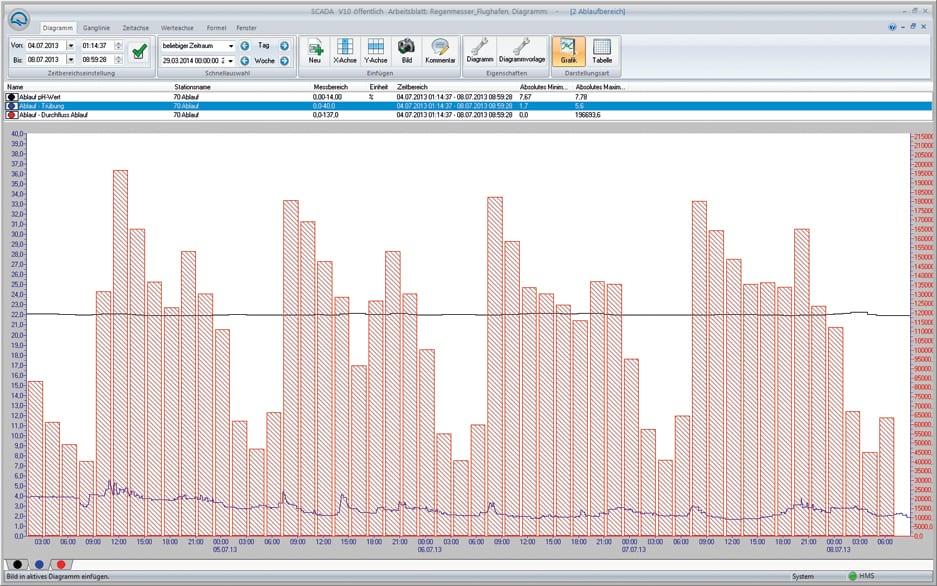 SCADA V10 Analysieren und optimieren 2