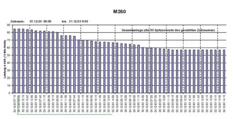 SCADA V10 Berichte und Protokolle 3