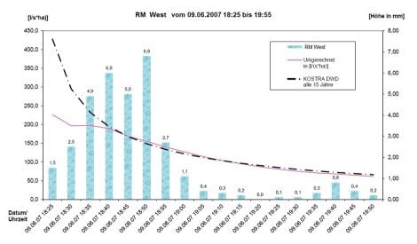 SCADA V10 Protokollierung von Niederschlägen 2